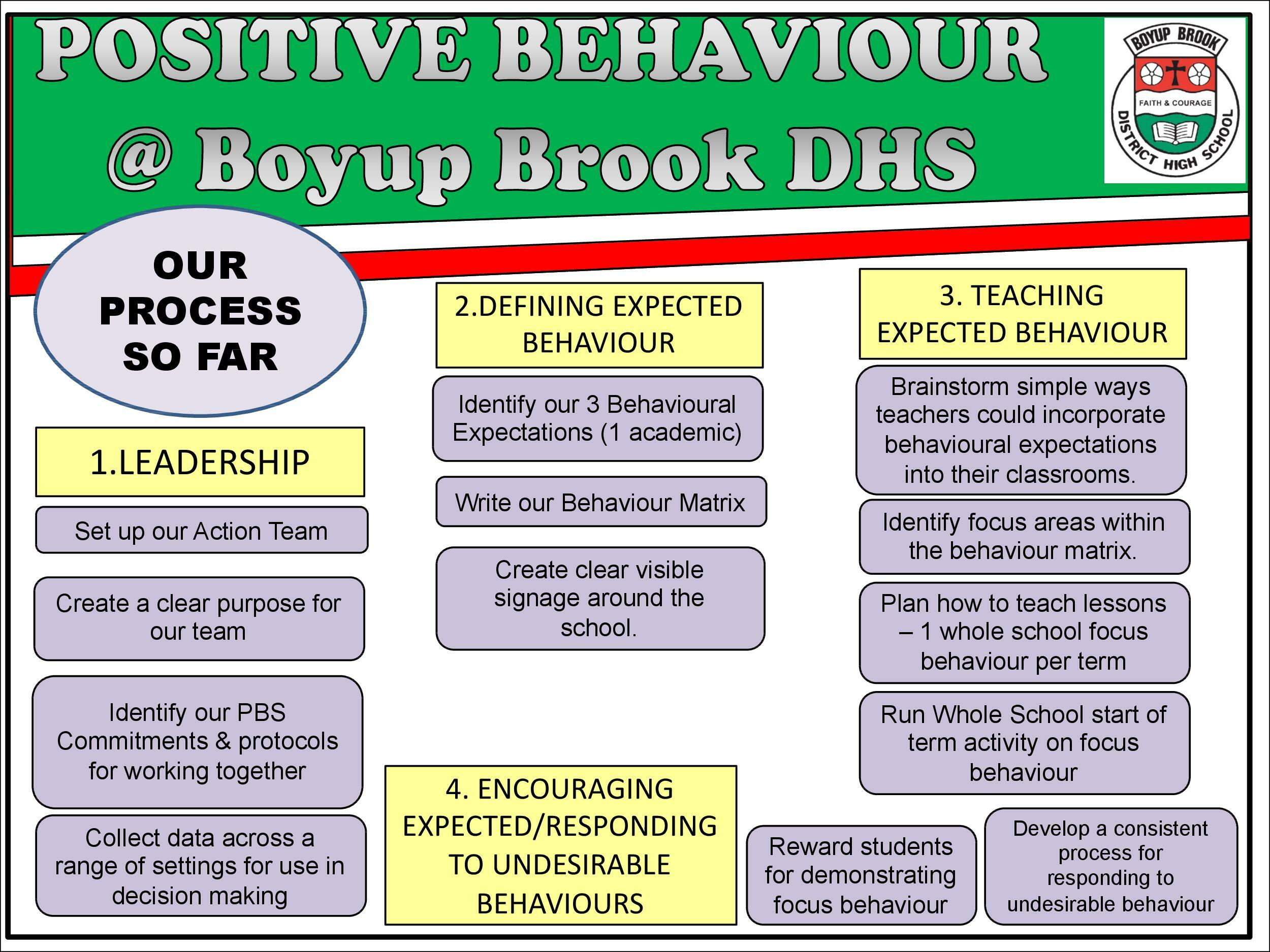 Positive Behaviour Support Page 3
