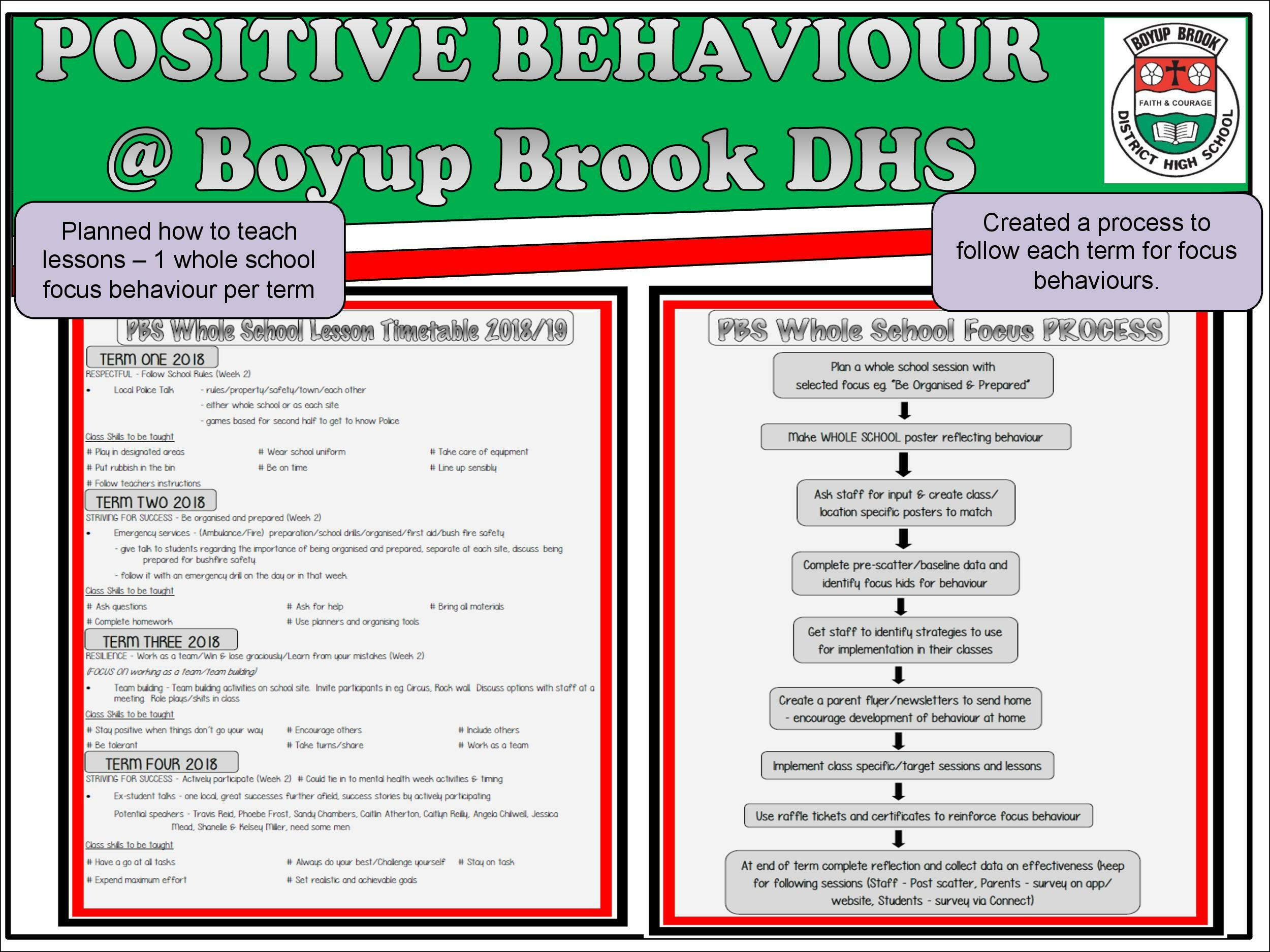 Positive Behaviour Support Page 17