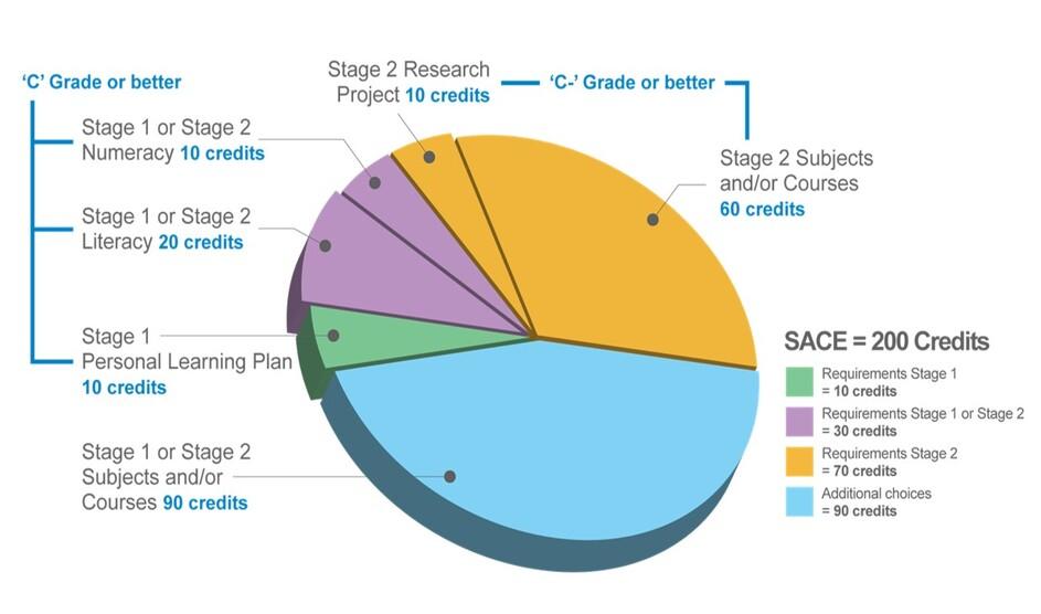 SACE graph