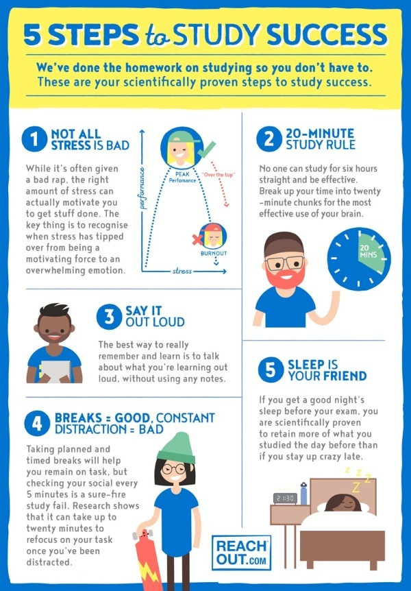 5_steps_to_study_success_infographic.jpg
