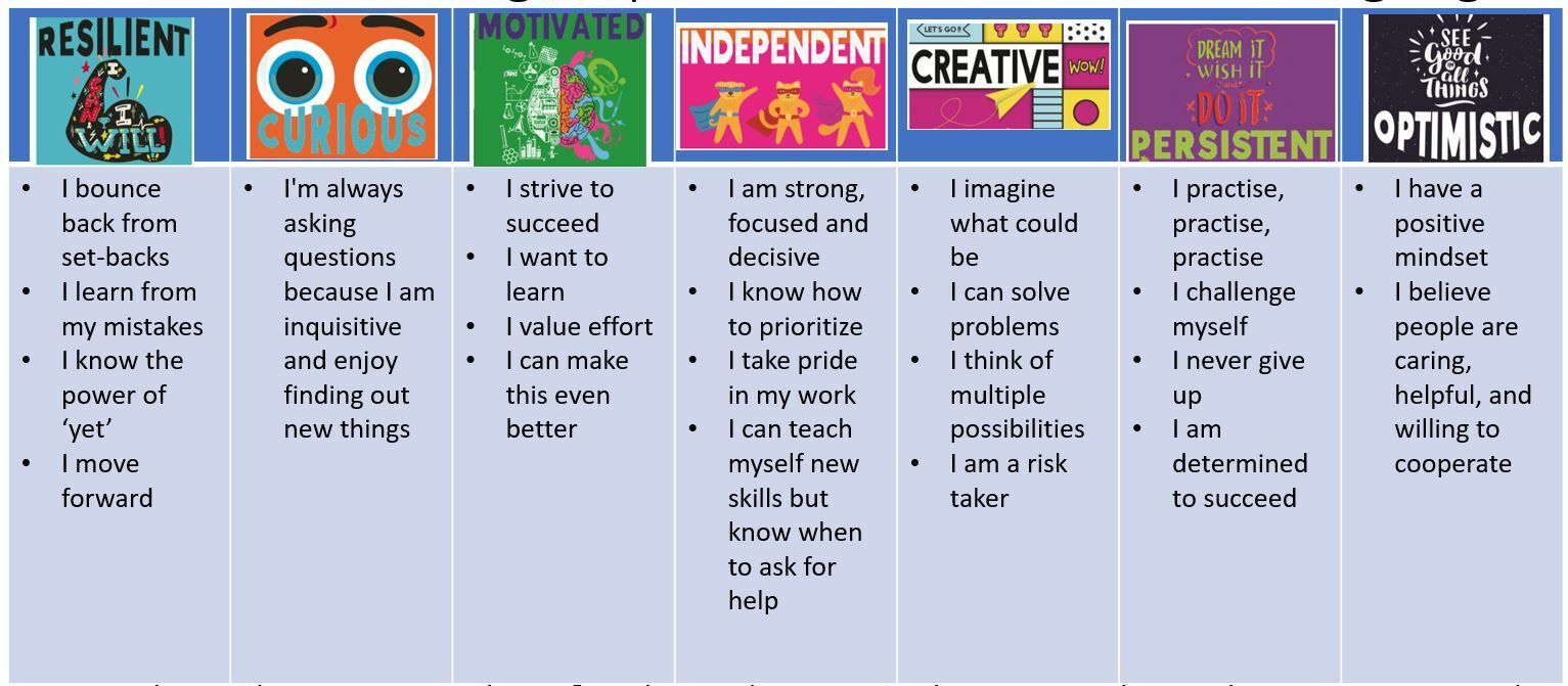 Term 2 Week 10 Learning Dispositions