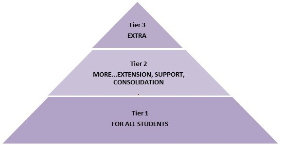 Tiers of Intervention