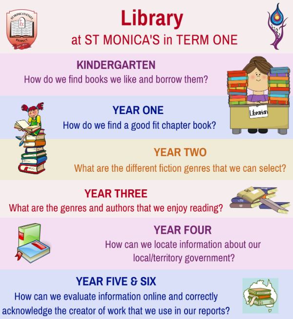 Library_Term_One_Overview.png
